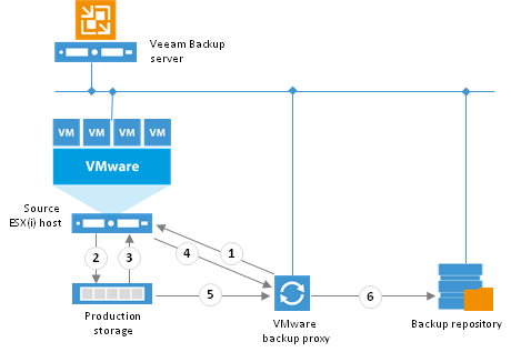 Configuring Direct San Backups In Veeam B Amp R For Vmware