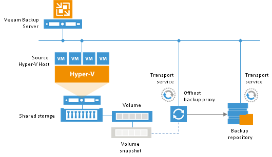 Configuring lan free backups in veeam b r for microsoft for Hyper v architecture diagram